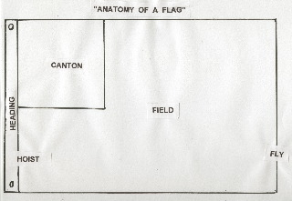 anatomy of a flag